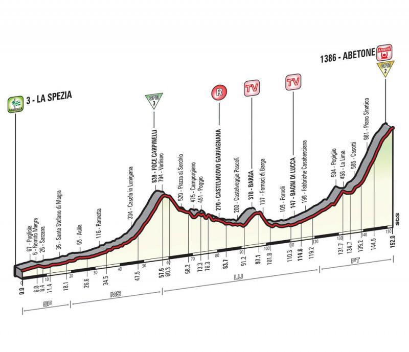 Quinta-tappa-Giro-dItalia-2015.jpg