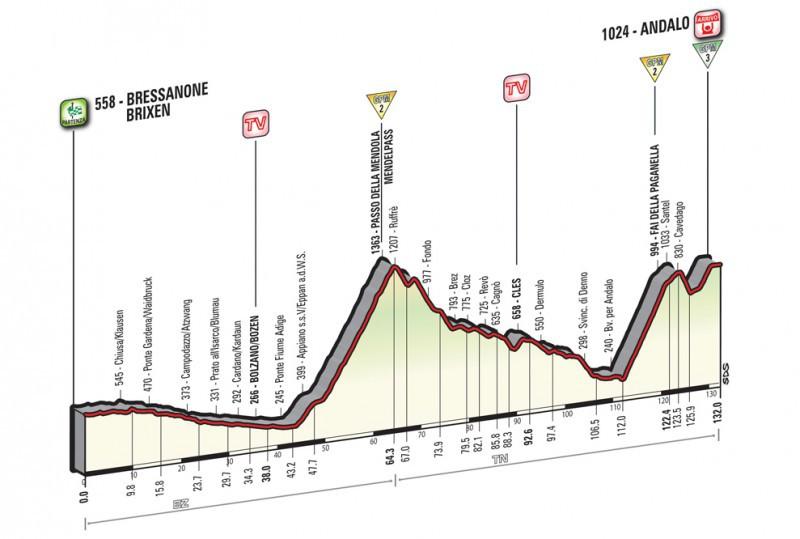 16esima-tappa-Giro-2016.jpg