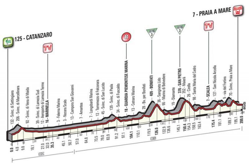 Quarta-tappa-Giro-dItalia-800x533-800x533.jpg