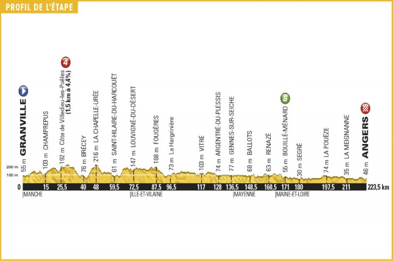tour_de_france_2016_stage_3_profile.jpg