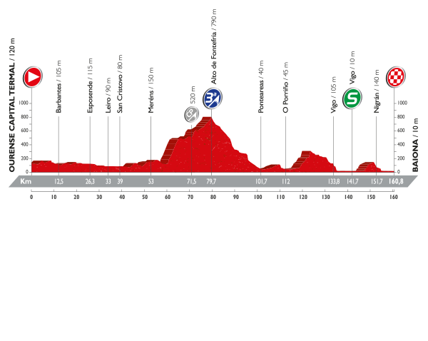 tappa2-vuelta-2016.png