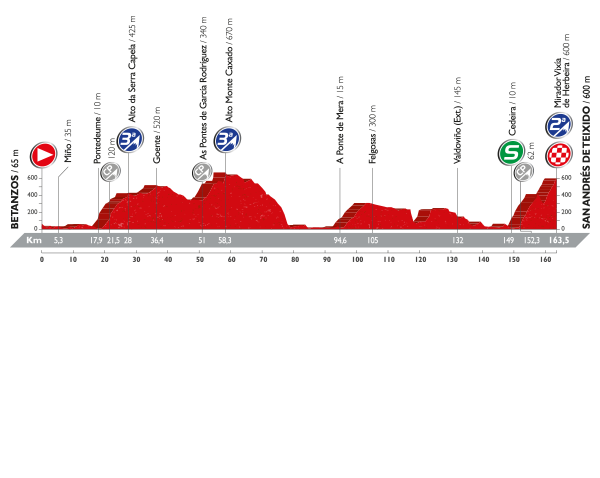 tappa4-vuelta-2016.png
