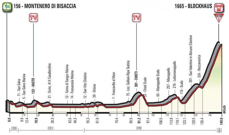 Giro d'Italia, caduta di gruppo: Thomas e Landa a terra