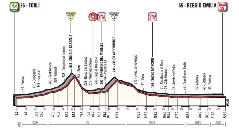 Giro d'Italia 2017 12 tappa: percorso e altimetria della Forlì – Reggio Emilia