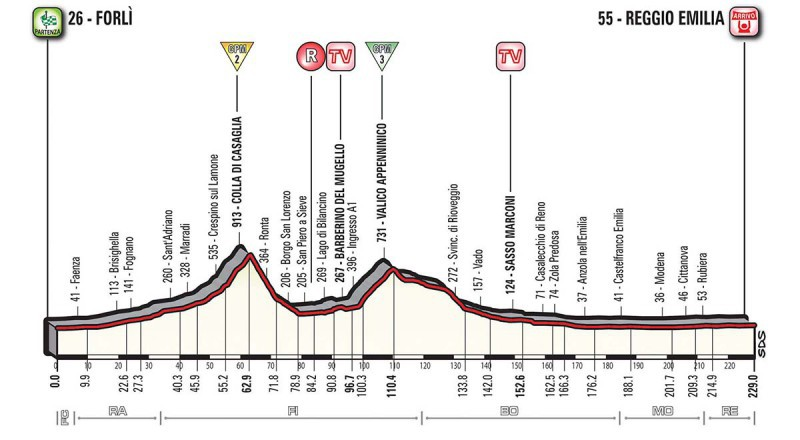 Giro Italia. Tris di Gaviria, Dumoulin in Rosa, big nel gruppo