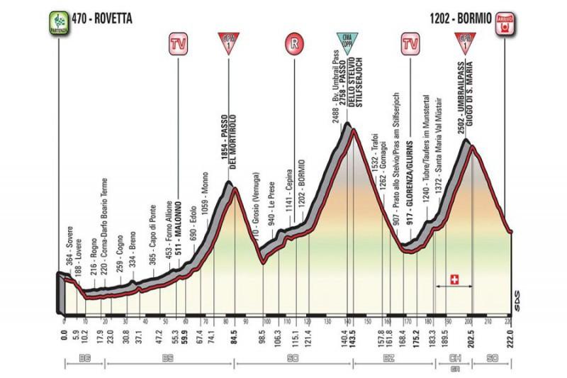 Giro, Rolland vince la 17^ tappa. Dumoulin in rosa