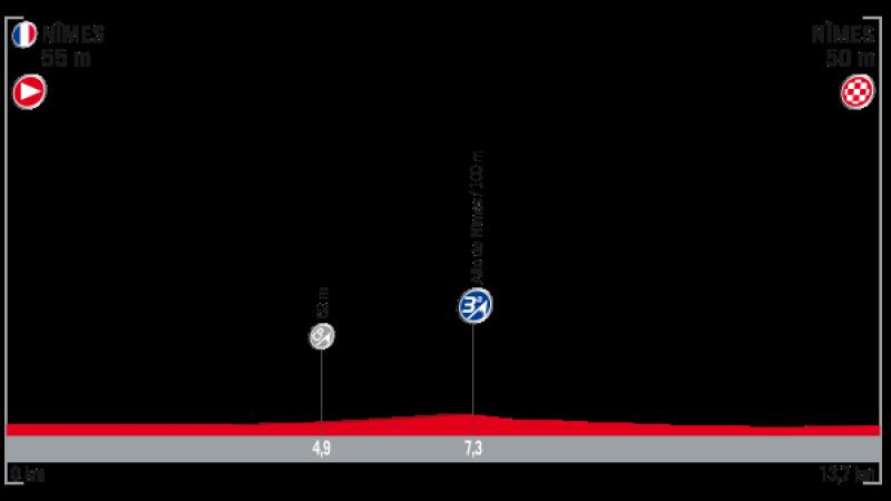 Vuelta a España 2017, prima tappa: cronometro a squadre Nimes-Nimes. Subito in scena i big, Froome per la prima stoccata, Nibali e Aru in difesa