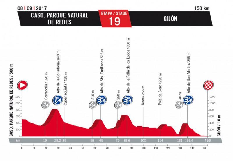 vuelta-a-espana-2017-stage-19-gijon-1484252589.jpg