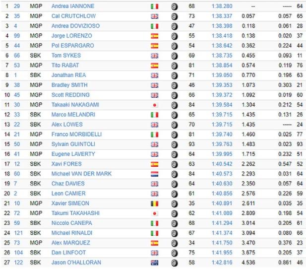 MotoGP, Test Jerez 2017: Iannone vola in Spagna, Sykes il più veloce tra le Sbk, che spavento per Davies!