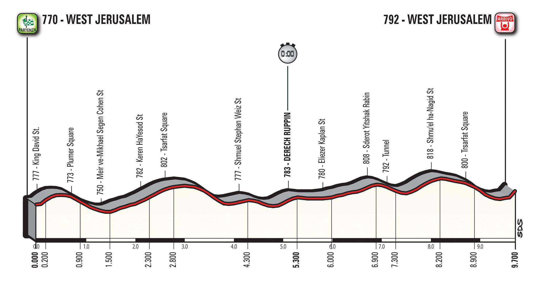 Giro d'Italia tappe 2018: percorso e altimetria della prima settimana