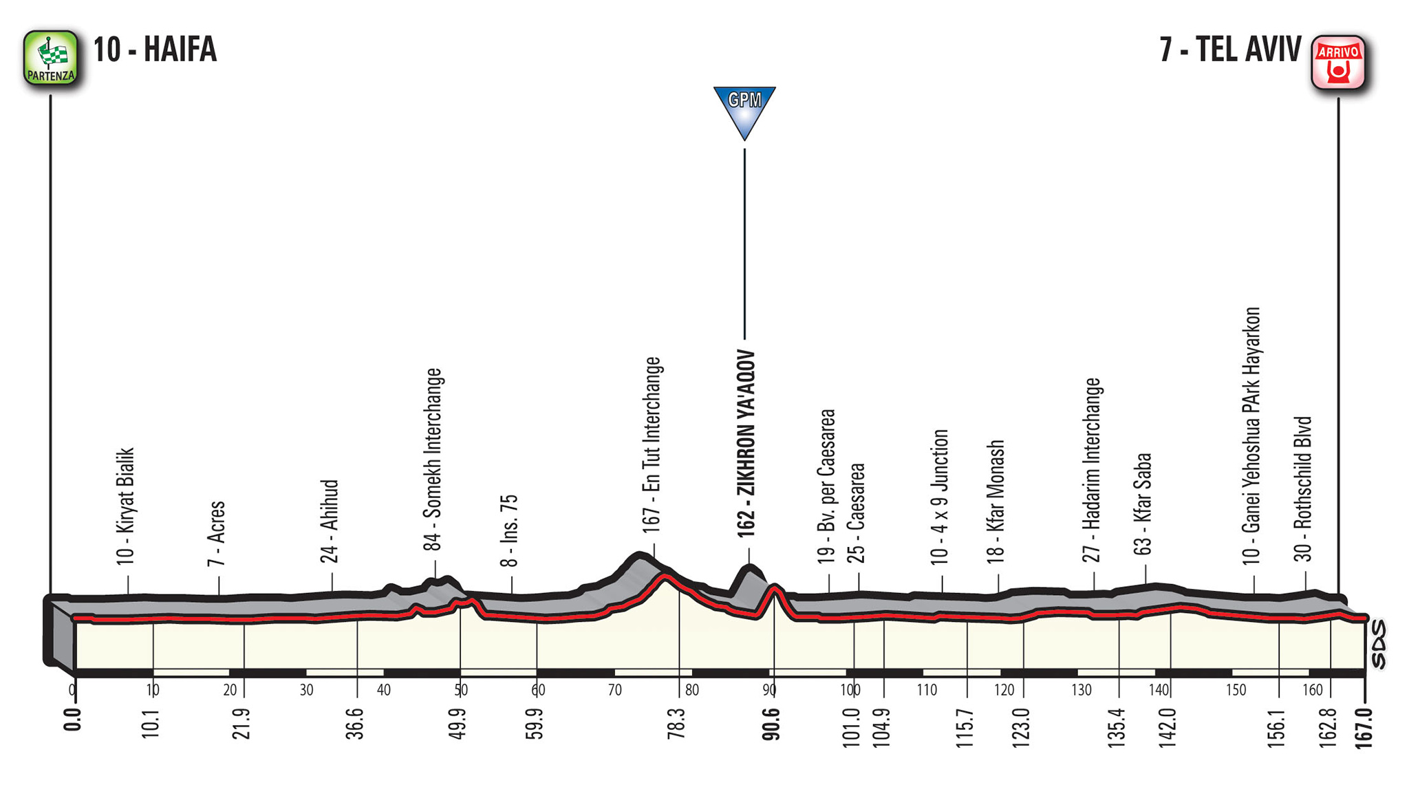 Via da Gerusalemme al Giro d'Italia. L'Irpinia aspetta la carovana rosa