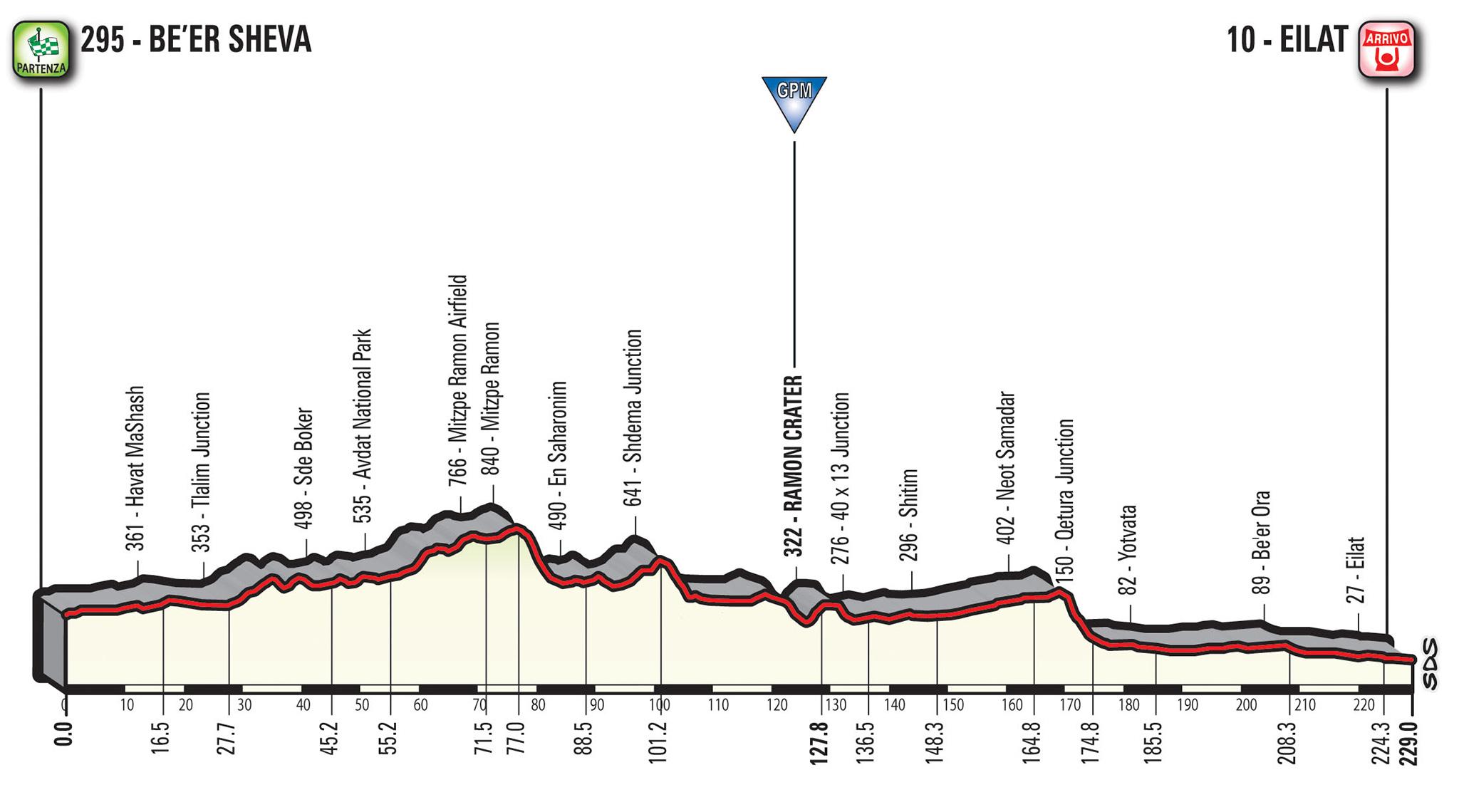 Giro d'Italia, Vegni: