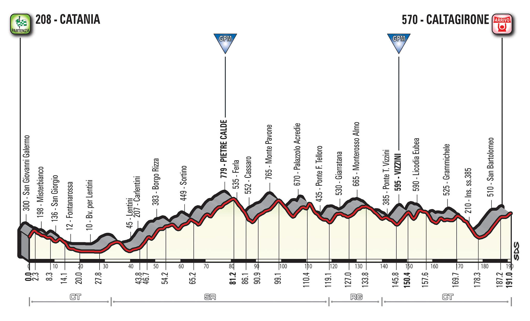 Giro d'Italia, Froome cade durante la ricognizione della cronometro