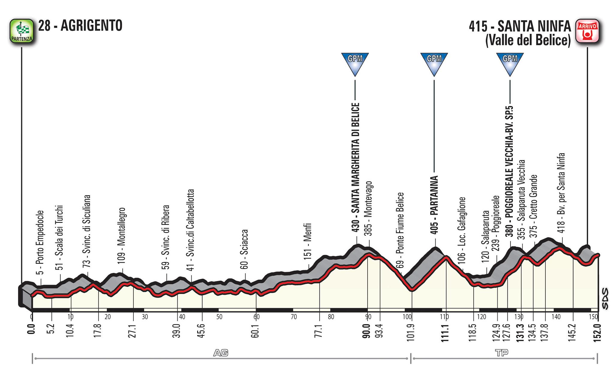 Diretta Giro d'Italia 4-5-2017: cronometro di Gerusalemme