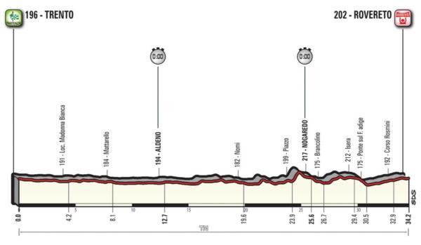 Giro d'Italia 2018, sedicesima tappa Trento Rovereto: cronom