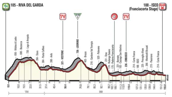 Giro d'Italia 2018, 17ma tappa Riva del Garda Iseo: chance p
