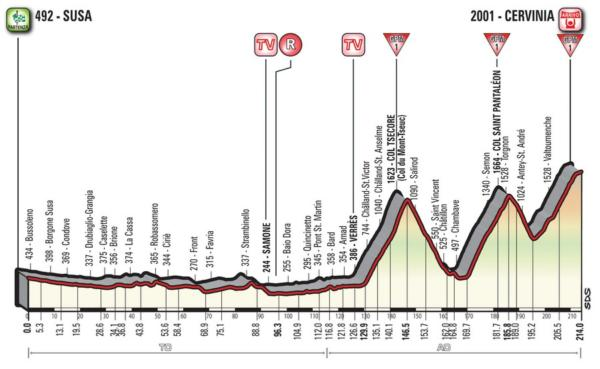 Giro d'Italia 2018, ventesima tappa Susa Cervinia: l'ultimo