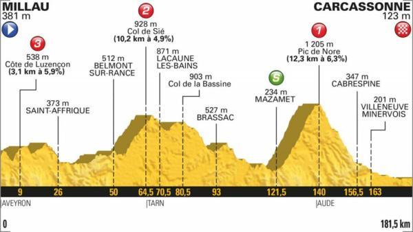 Tour de France 2018, quindicesima tappa Millau Carcassonne: