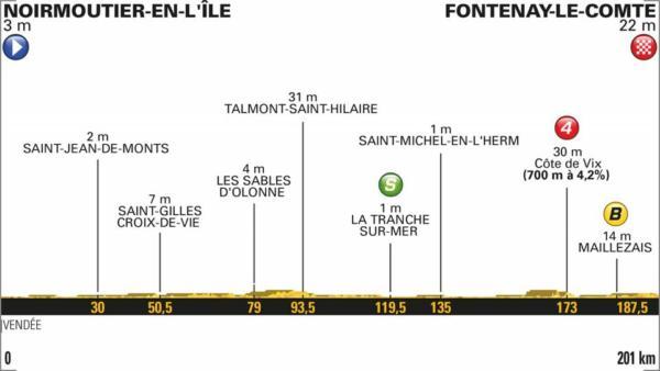 Tour de France 2018 |  prima tappa Noirmoutier En-L'ile-Fontenay Le-Comte  I velocisti si