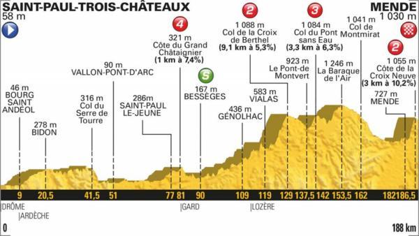 Tour de France 2018, la tappa di oggi (21 luglio): Saint Pau