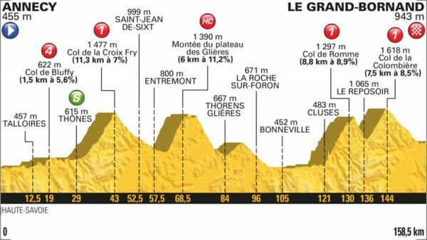Tour de France 2018, decima tappa Annecy Le Grand Bornand: i