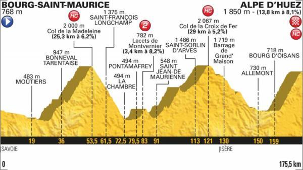 Tour de France 2018, la tappa di oggi (19 luglio): Bourg Sai
