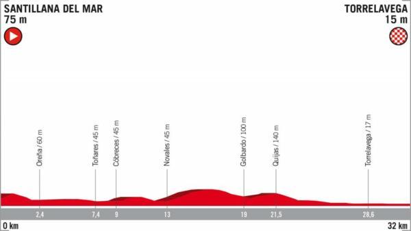 Vuelta, Yates vince la tappa e torna leader della generale