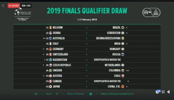 Tabellone Coppa Davis 2019, primo turno: tutti gli accoppiam