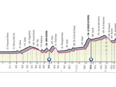 Giro d'Italia 2019, settima tappa Vasto-L'Aquila: percorso, favoriti e altimetria. Finale per scattisti, Simon Yates favorito