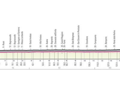 Giro d'Italia 2019, decima tappa Ravenna-Modena: percorso, favoriti e altimetria. Tutta pianura, volata quasi sicura per gli sprinter