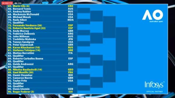 Tennis: Australia, Djokovic favorito