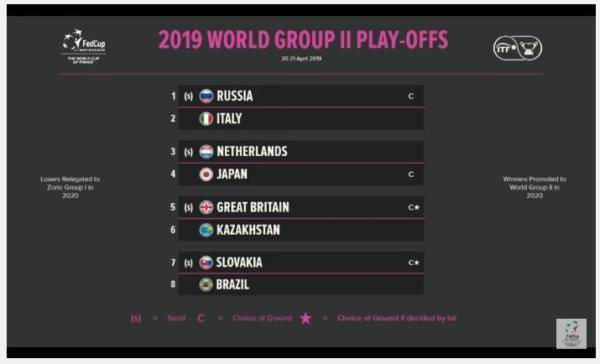 Fed Cup 2019, Svizzera-Italia 2-0: inizio in salita per le azzurre