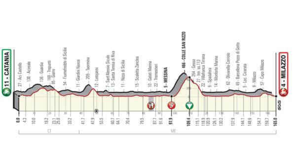Giro di Sicilia 2019: percorso e città attraversate. Le 4 ta