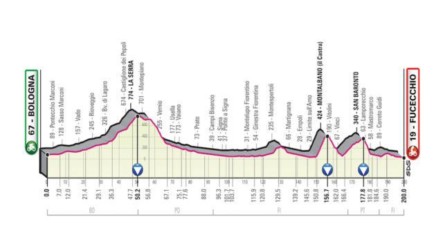 Giro d'Italia 2019, seconda tappa Bologna-Fucecchio: percorso, favoriti e altimetria. Terreno mosso, volata non scontata