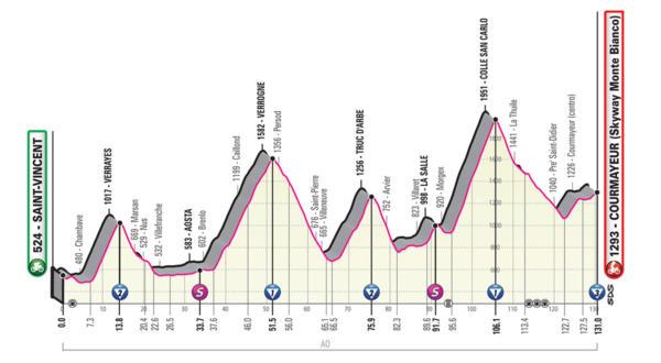 Giro d'Italia 2019, quattordicesima tappa Saint Vincent Cour