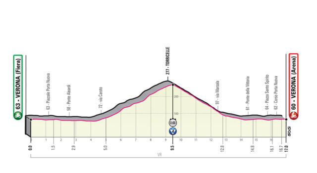 Giro d'Italia 2019, ventunesima tappa Verona-Verona: percorso, favoriti e altimetria. Cronometro finale decisiva per il podio