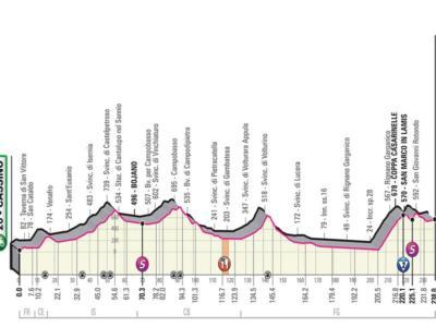 Giro d'Italia 2019, sesta tappa Cassino-San Giovanni Rotondo: percorso, favoriti e altimetria. Terreno da classica, occhio alle sorprese