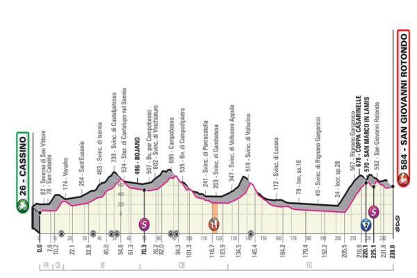 Giro d'Italia 2019 |  sesta tappa Cassino-San Giovanni Rotondo |  orario d'inizio |  altimetria