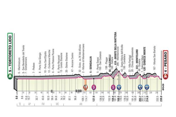 Giro d'Italia 2019 |  ottava tappa Tortoreto Lido-Pesaro |  percorso |  favoriti e altimetria