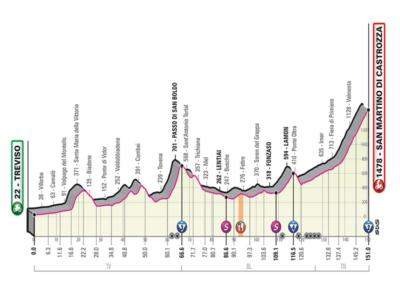 Giro d'Italia 2019, diciannovesima tappa Treviso-San Martino di Castrozza: percorso, favoriti e altimetria. Arrivo in salita per passisti-scalatori