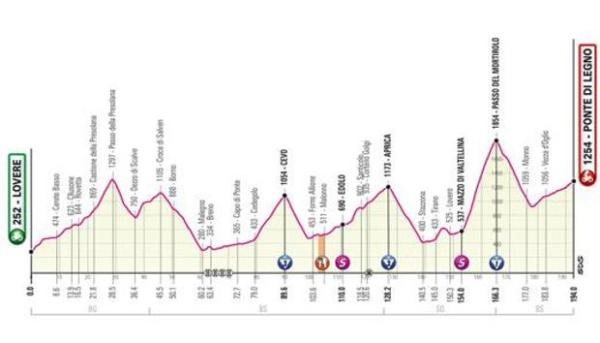 Giro d'Italia 2019, l'altimetria della Lovere Ponte di Legno