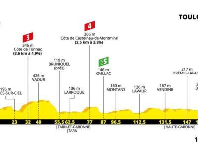 Tour de France 2019, la tappa di domani: Albi-Toulouse. Altimetria, programma, orari e tv