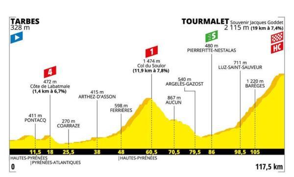 Tour de France 2019, la tappa di oggi Tarbes Tourmalet Barèg