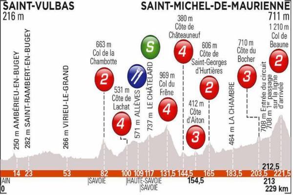 Giro del Delfinato, Julian Alaphilippe finisce sull'erba e poi vince la sesta tappa