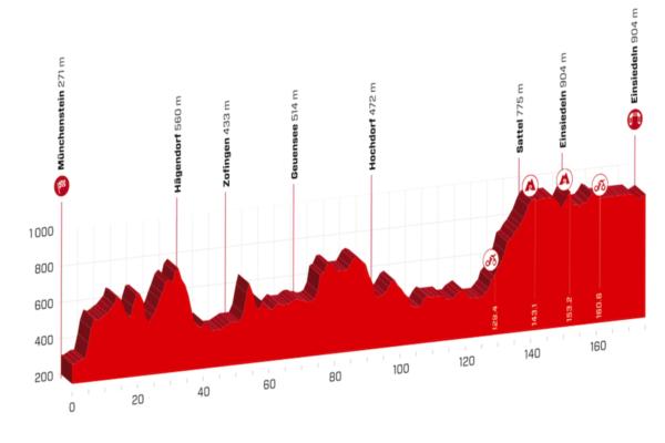Giro di Svizzera, la tappa di oggi Münchenstein Einsiedeln: