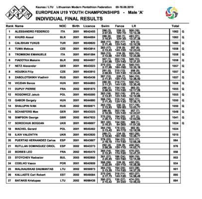Pentathlon, Europei Youth A Kaunas 2019: tutti in finale i quattro ...