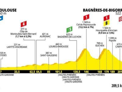 Tour de France 2019, la tappa di domani: Toulouse-Bagnères-de-Bigorre. Altimetria, programma, orari e tv