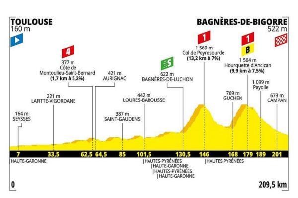 Tour de France 2019, la tappa di domani: Toulouse Bagnères d