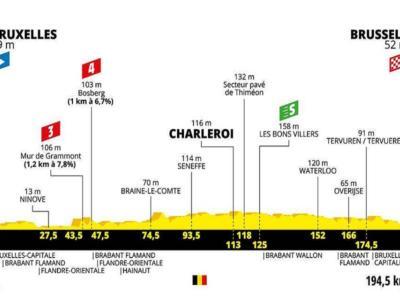 Tour de France 2019, prima tappa Bruxelles-Brussell: percorso, favoriti e altimetria. Elia Viviani si gioca la maglia gialla con Sagan