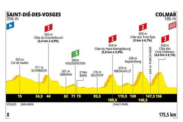 Tour de France 2019, quinta tappa Saint Dié des Vosges Colma